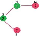 Dijkstra算法:邻接表表示的算法实现|贪婪算法S8