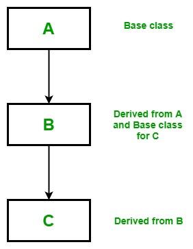 OOP编程:Scala中的继承详细指南2