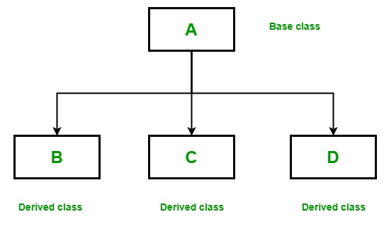 OOP编程:Scala中的继承详细指南3