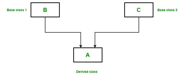 OOP编程:Scala中的继承详细指南4