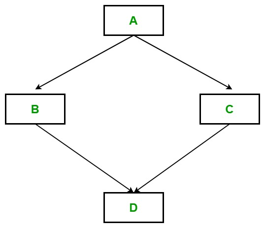 OOP编程:Scala中的继承详细指南5