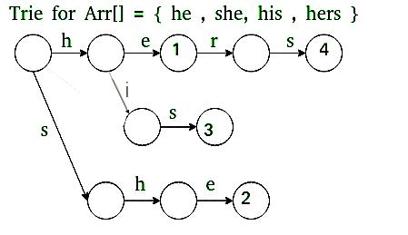 模式搜索的Aho-Corasick算法1