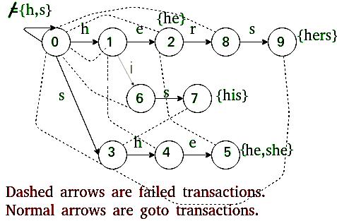 模式搜索的Aho-Corasick算法2