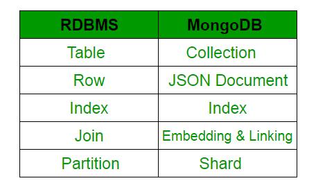 Python MongoDB数据库开发详细解读1